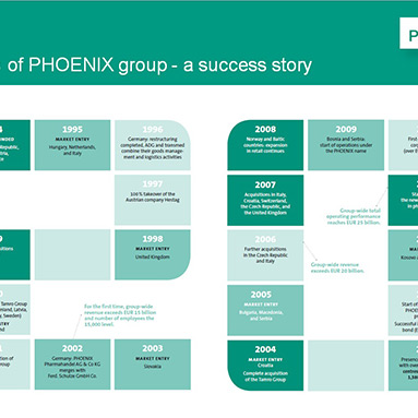 The PHOENIX group celebrates its 20th anniversary